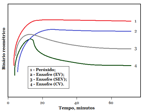 Fig3-Reversion-peroxides-vs-S-systems