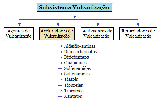 Fig6-Subsistema-vulcanizacao-aceleradores