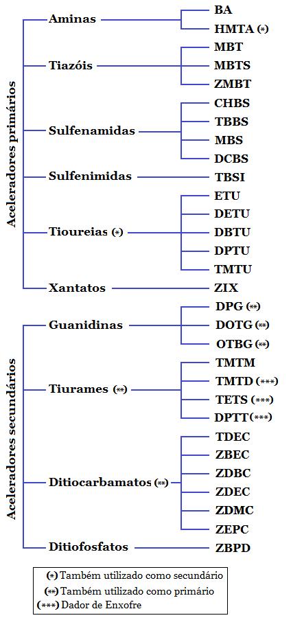 Fig7-Accelerators classification