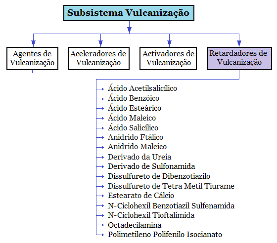 Fig11-Subsistema-vulcanizacao-retardadores